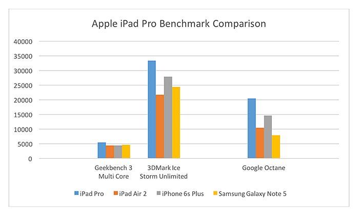 Apple iPad Pro Review - MobileTechReview