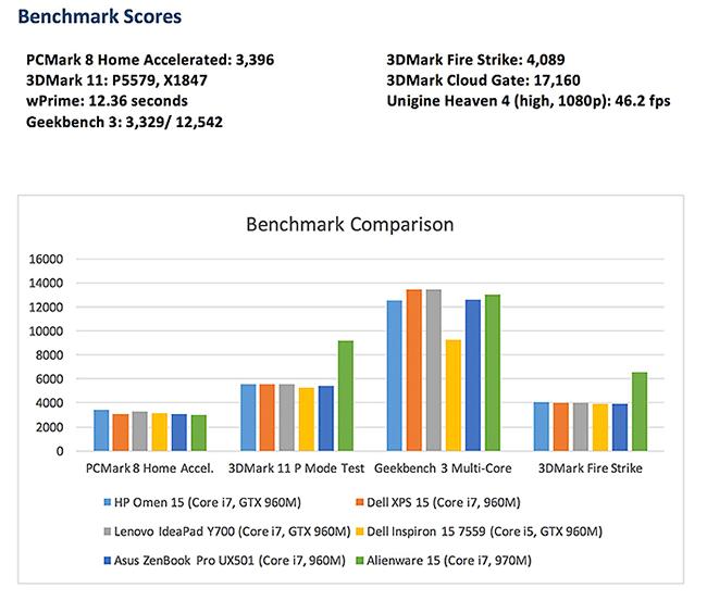 2016 HP Omen 15 benchmarks