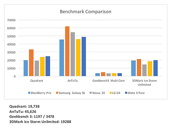 BlackBerry Priv benchmarks