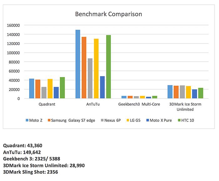 Moto Z benchmarks